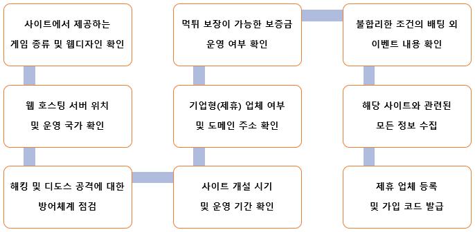 추천 순위에 관한 점검 항목